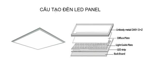 Cấu tạo của đèn LED Panel