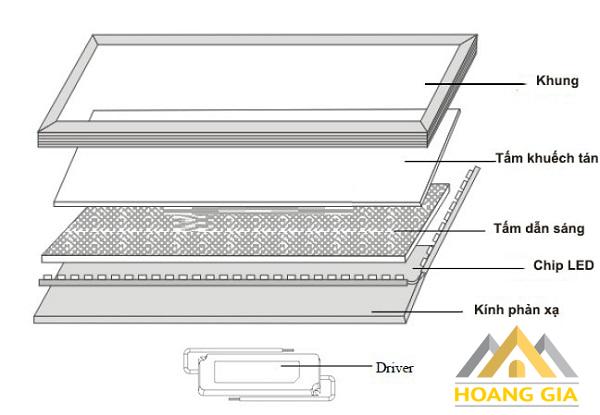 Cách chọn đèn led panel chất lượng